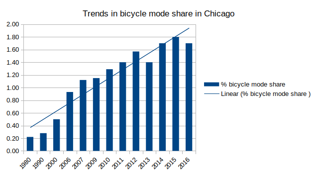 trends in bicycle mode share Chicago